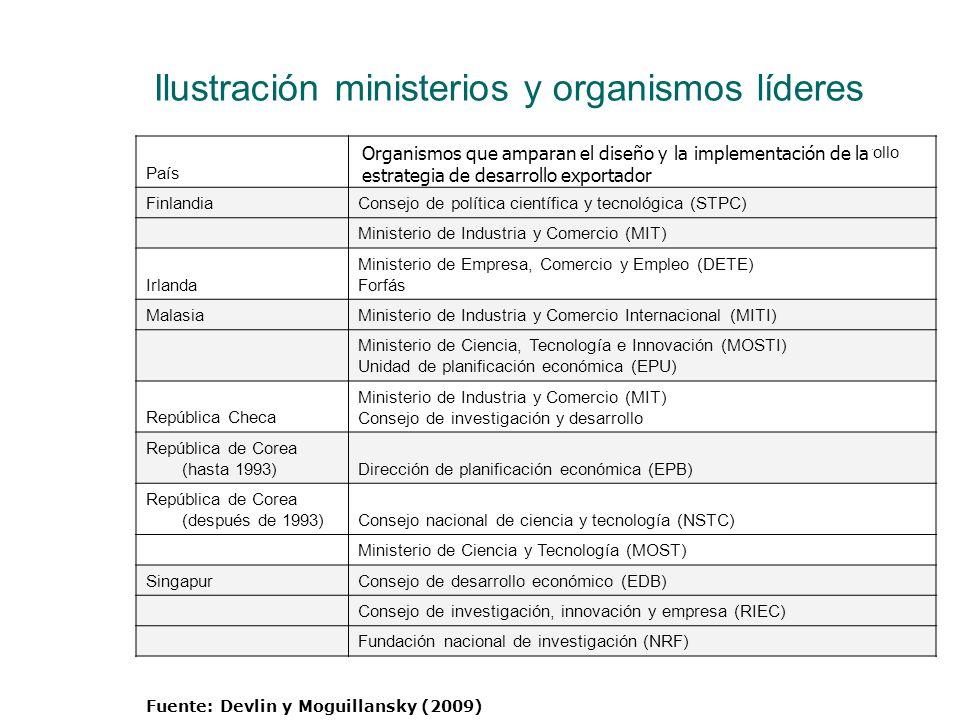 Ilustración ministerios y organismos líderes País Organismos de diseño e implementación de la estrategia de desarrollo exportador FinlandiaConsejo de