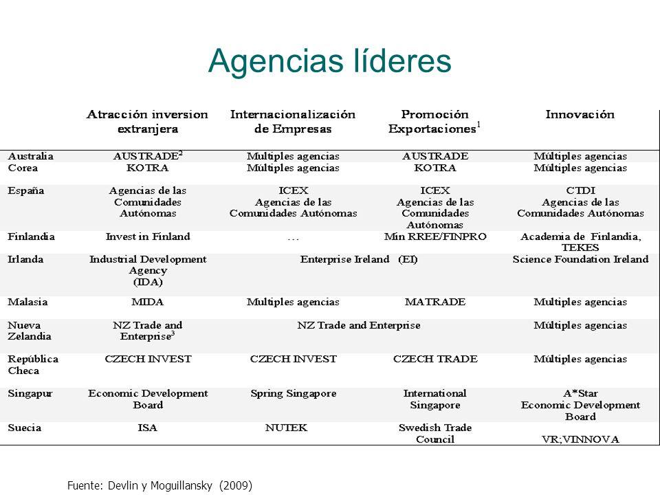 Agencias líderes Fuente: Devlin y Moguillansky (2009)