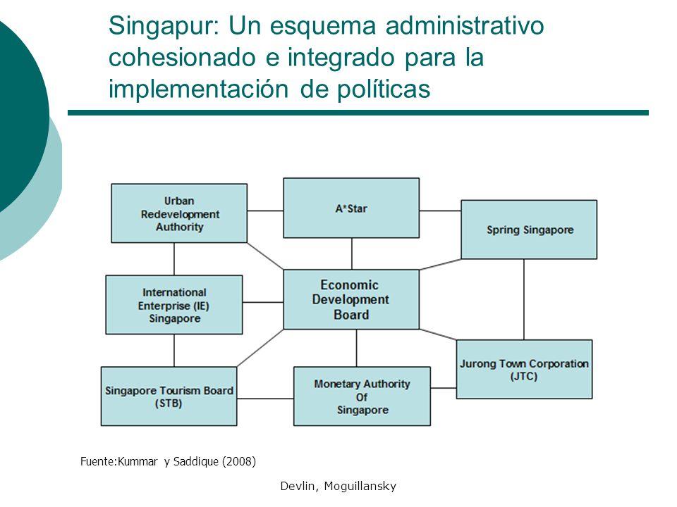 Devlin, Moguillansky Singapur: Un esquema administrativo cohesionado e integrado para la implementación de políticas Fuente:Kummar y Saddique (2008)