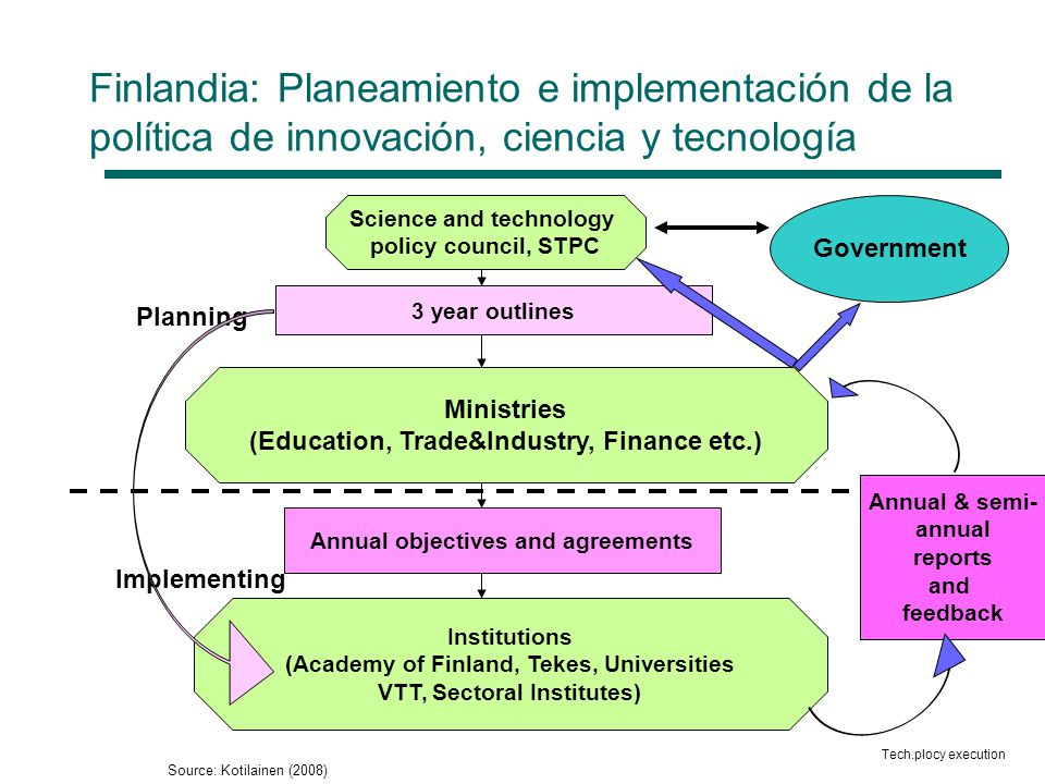 Finlandia: Planeamiento e implementación de la política de innovación, ciencia y tecnología 3 year outlines Ministries (Education, Trade&Industry, Finance etc.) Annual objectives and agreements Institutions (Academy of Finland, Tekes, Universities VTT, Sectoral Institutes) Government Science and technology policy council, STPC Annual & semi- annual reports and feedback Planning Implementing Tech.plocy execution Source: Kotilainen (2008)