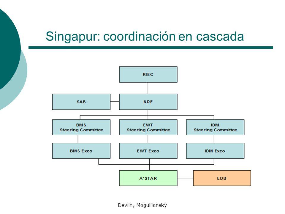 Devlin, Moguillansky Singapur: coordinación en cascada