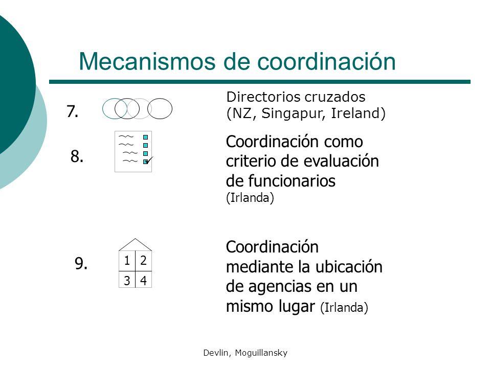 Devlin, Moguillansky Mecanismos de coordinación 12 34 8. 9. Directorios cruzados (NZ, Singapur, Ireland) Coordinación como criterio de evaluación de f