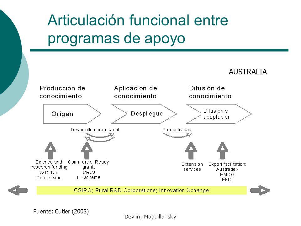 Devlin, Moguillansky Articulación funcional entre programas de apoyo AUSTRALIA Fuente: Cutler (2008)