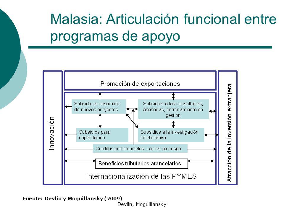 Devlin, Moguillansky Malasia: Articulación funcional entre programas de apoyo Fuente: Devlin y Moguillansky (2009)