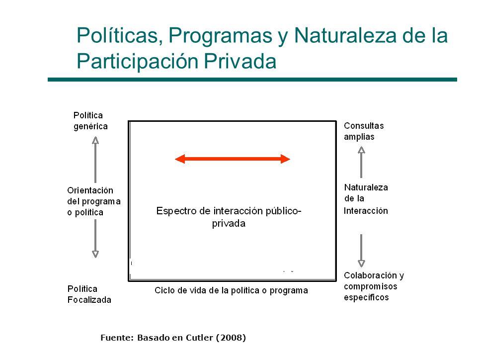Políticas, Programas y Naturaleza de la Participación Privada Fuente: Basado en Cutler (2008)