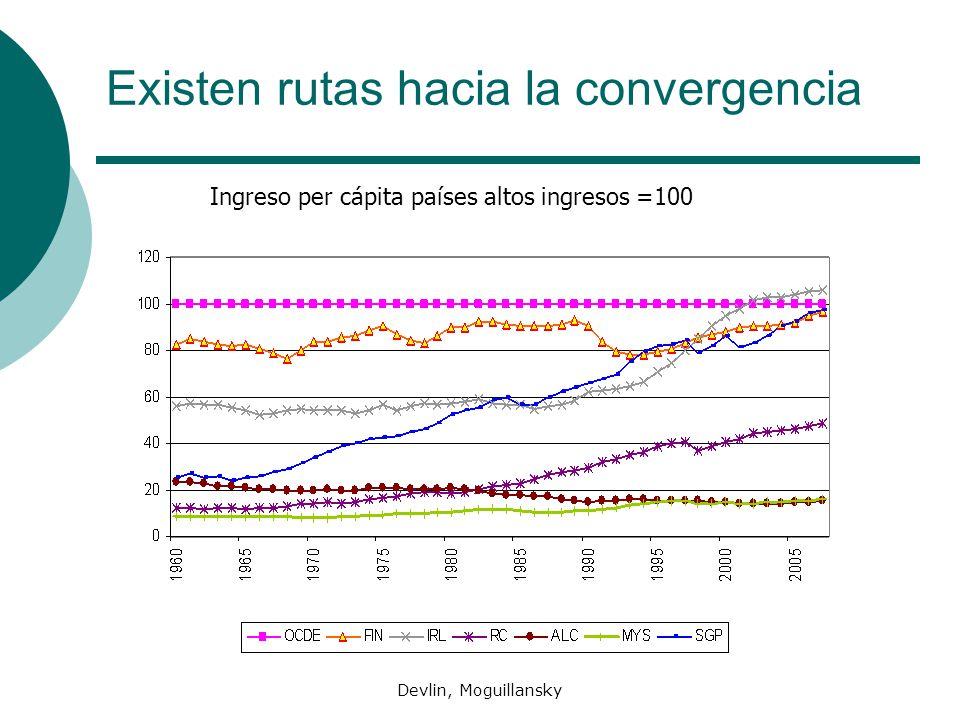 Devlin, Moguillansky Existen rutas hacia la convergencia Ingreso per cápita países altos ingresos =100