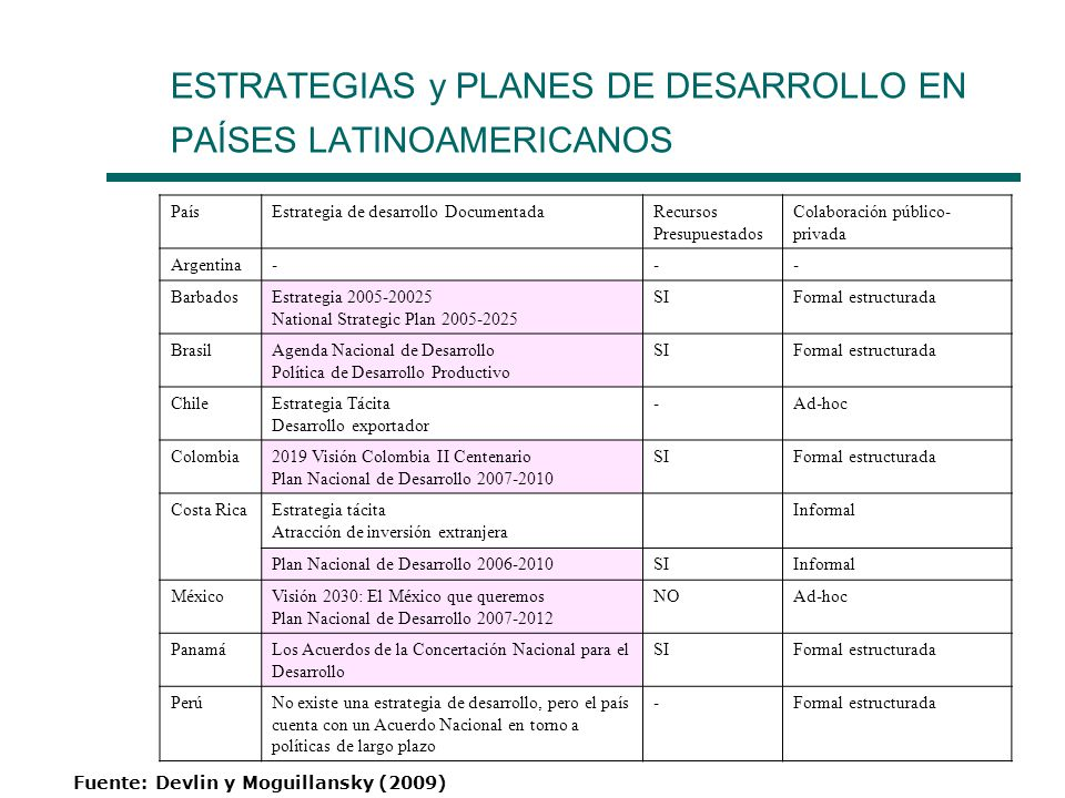 ESTRATEGIAS y PLANES DE DESARROLLO EN PAÍSES LATINOAMERICANOS PaísEstrategia de desarrollo DocumentadaRecursos Presupuestados Colaboración público- pr