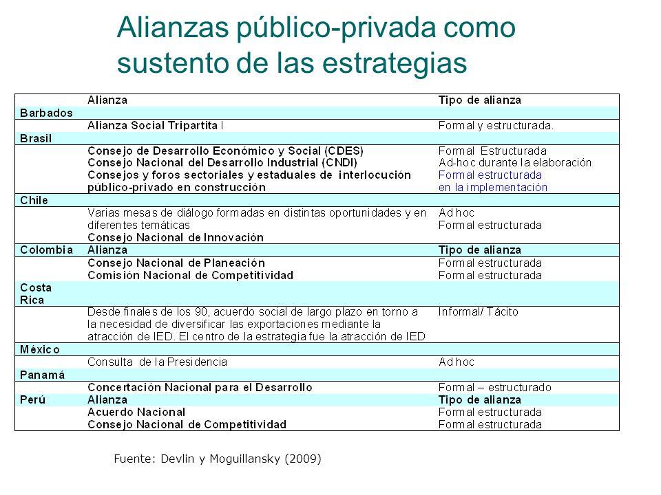 Alianzas público-privada como sustento de las estrategias Fuente: Devlin y Moguillansky (2009)