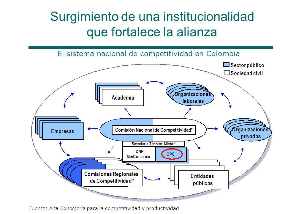 Surgimiento de una institucionalidad que fortalece la alianza El sistema nacional de competitividad en Colombia Fuente: Alta Consejería para la competitividad y productividad