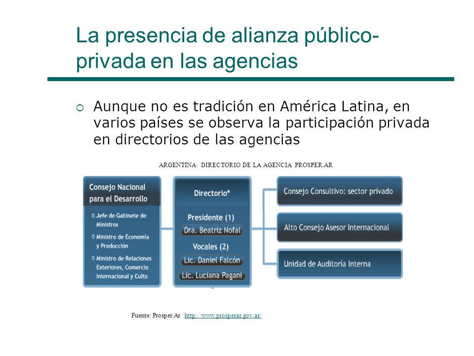 La presencia de alianza público- privada en las agencias Aunque no es tradición en América Latina, en varios países se observa la participación privada en directorios de las agencias ARGENTINA: DIRECTORIO DE LA AGENCIA PROSPER.AR Fuente: Prosper.Ar http://www.prosperar.gov.ar/http://www.prosperar.gov.ar/