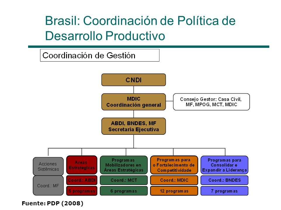 Brasil: Coordinación de Política de Desarrollo Productivo Fuente: PDP (2008)