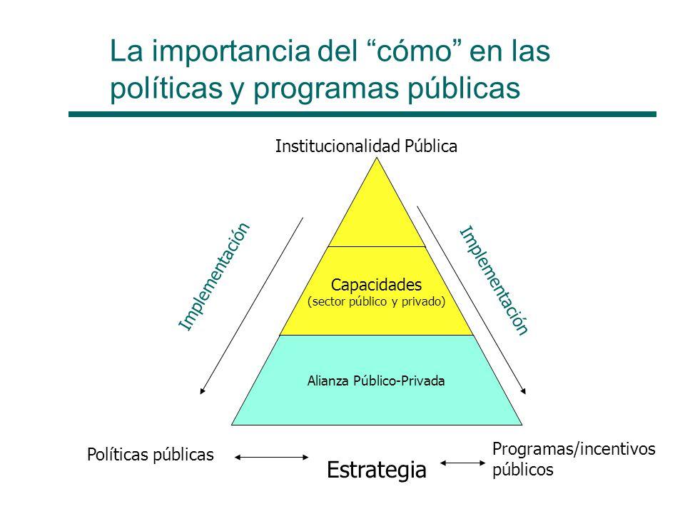 La importancia del cómo en las políticas y programas públicas Capacidades (sector público y privado) Alianza Público-Privada Institucionalidad Pública Políticas públicas Programas/incentivos públicos Implementación Estrategia