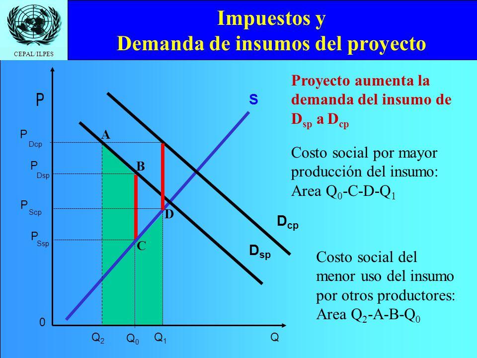 CEPAL/ILPES Impuestos y Oferta (productos) del proyecto S cp Dcp P P Scp Q1Q1 Q D S sp Dsp P P Ssp Q0Q0 Q2Q2 A B C D Beneficio social por mayor consumo: Area Q 0 -C-D-Q 1 Beneficio social por liberación de recursos: Area Q 2 -A-B-Q 0 Proyecto aumenta la oferta de S sp a S cp
