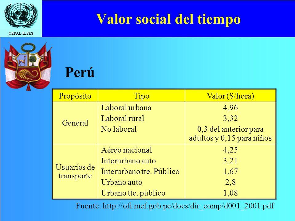 CEPAL/ILPES Valor social del tiempo PropósitoTipo Valor en ($/hora/pasajero) y en ($/hora/vehículo) Usuarios de transporte urbano Todo vehículo746 Usuarios de transporte inter-urbano Automóviles Camionetas Camiones de dos ejes Camiones de más de dos ejes Buses 6,445 8,778 4,283 35,615 Chile Fuente: http://consultas.mideplan.cl/SEBI/2003/html/X_PRE_SO.htm
