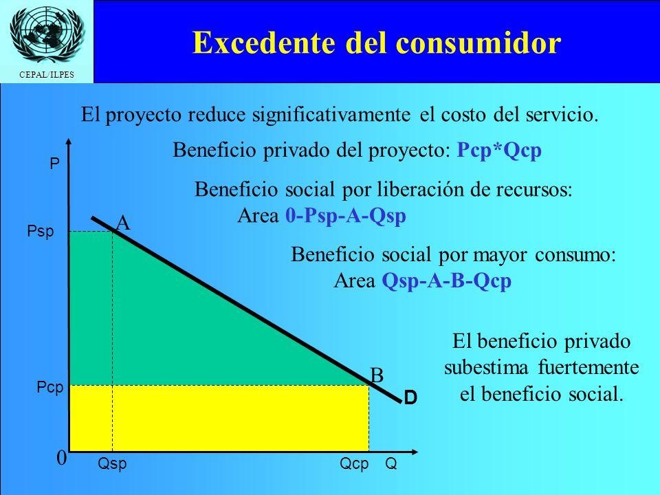 CEPAL/ILPES CAE por Beneficiario (CAE/B) Permite comparar proyectos: Con diferente Nº de beneficiarios Con diferente vida útil Puede también calcularse por: Nº de atenciones Unidades del bien producido Unidades de producción