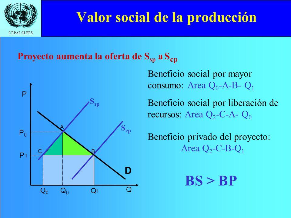 CEPAL/ILPES Valor social de la producción Beneficio privado del proyecto: Area Q 2 -C-B-Q 1 Beneficio social por mayor consumo: Area Q 0 -A-B- Q 1 Proyecto aumenta la oferta de S sp a S cp Beneficio social por liberación de recursos: Area Q 2 -C-A- Q 0 BS > BP A B P 1 Q 1 C S cp Q2Q2 P D P0P0 Q0Q0 S sp Q