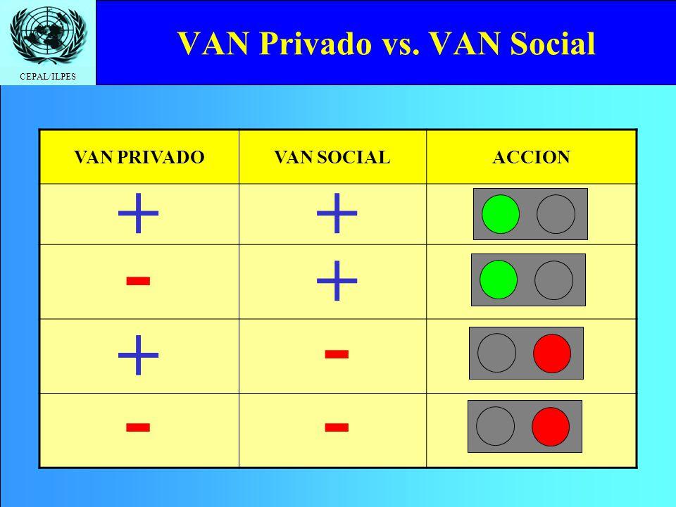 CEPAL/ILPES Evaluación Privada => Evaluación Social Eliminar transferencias (i mpuestos, subsidios) cuando corresponda.