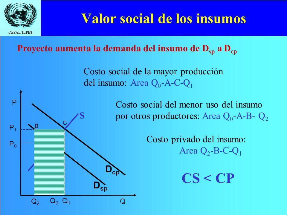 CEPAL/ILPES PaísFactor de ajuste Bolivia1,19 Chile1,03 Perú1,08 Fuente: Bolivia: http://www.vipfe.gov.bo/dgip/index.html Chile: http://consultas.mideplan.cl/SEBI/2003/html/X_PRE_SO.htm Perú: Directiva General del Sistema Nacional de Inversión Pública (Nº02-2000-EF/68.01) Factor de ajuste = Valor social de la divisa Valor privado de la divisa