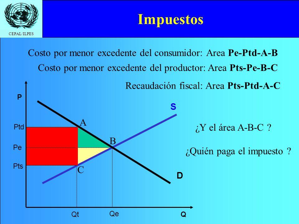 CEPAL/ILPES Impuestos Q Pe Qe D S P Costo por menor excedente del productor: Area Pts-Pe-B-C Ptd Pts Qt A B C Costo por menor excedente del consumidor: Area Pe-Ptd-A-B Recaudación fiscal: Area Pts-Ptd-A-C ¿Y el área A-B-C .