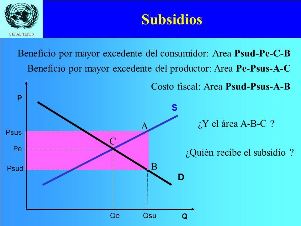 CEPAL/ILPES Subsidios Q Pe Qe D S P Beneficio por mayor excedente del productor: Area Pe-Psus-A-C Beneficio por mayor excedente del consumidor: Area Psud-Pe-C-B Costo fiscal: Area Psud-Psus-A-B ¿Y el área A-B-C .