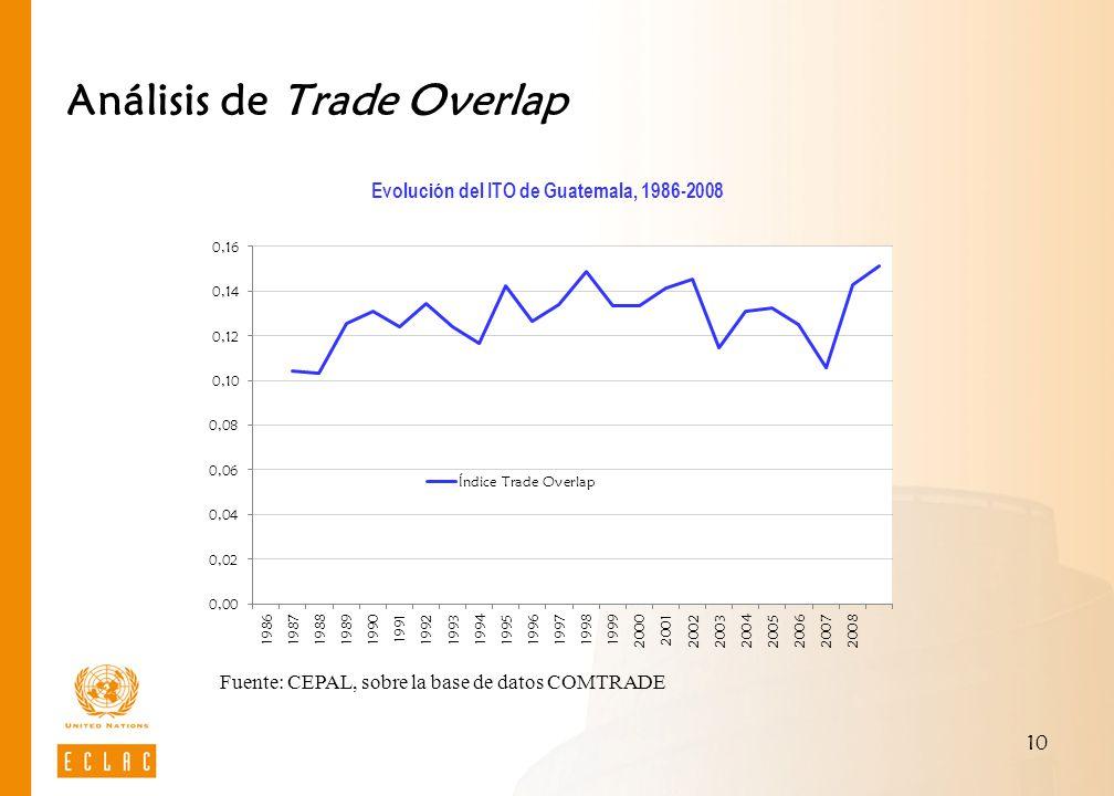 10 Análisis de Trade Overlap Evolución del ITO de Guatemala, 1986-2008 Fuente: CEPAL, sobre la base de datos COMTRADE
