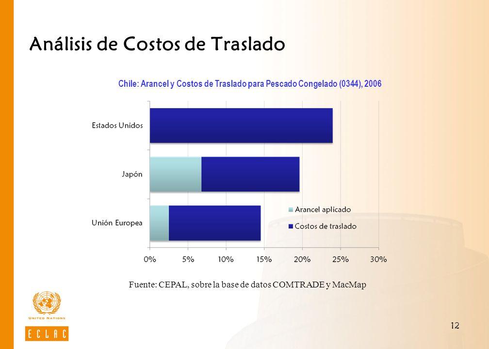 12 Análisis de Costos de Traslado Chile: Arancel y Costos de Traslado para Pescado Congelado (0344), 2006 Fuente: CEPAL, sobre la base de datos COMTRA