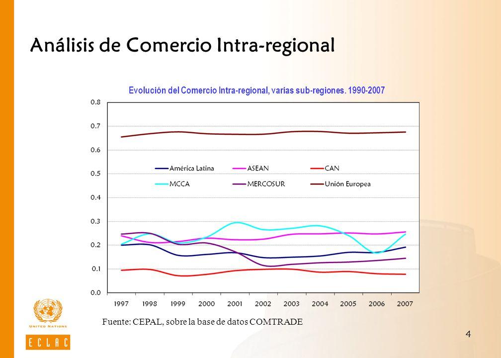4 Análisis de Comercio Intra-regional Evolución del Comercio Intra-regional, varias sub-regiones. 1990-2007 Fuente: CEPAL, sobre la base de datos COMT