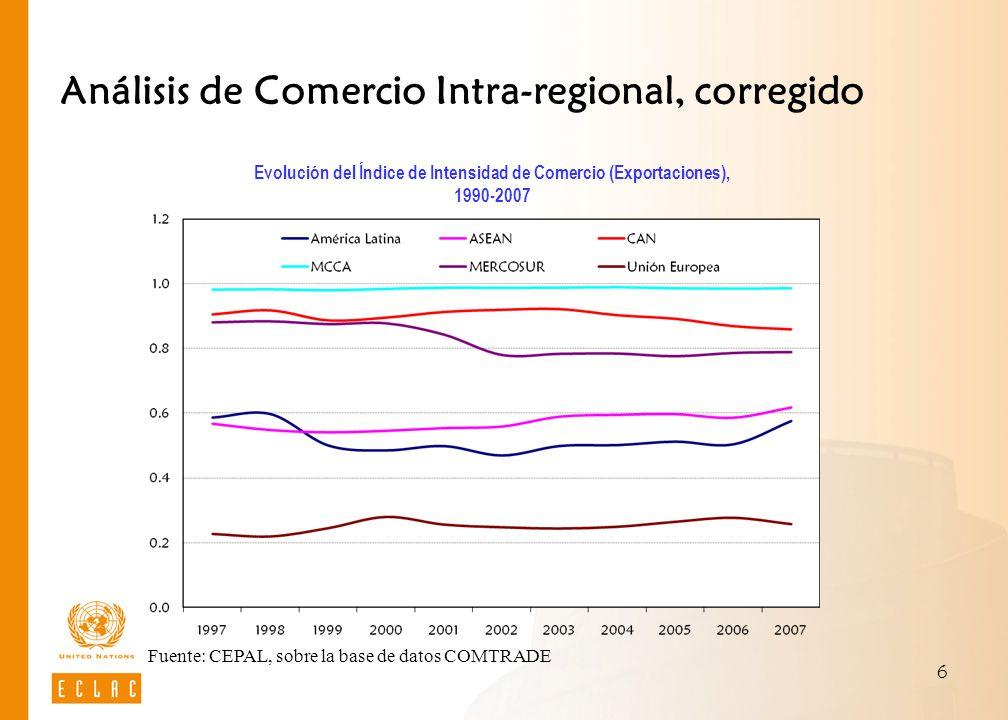 6 Análisis de Comercio Intra-regional, corregido Evolución del Índice de Intensidad de Comercio (Exportaciones), 1990-2007 Fuente: CEPAL, sobre la bas