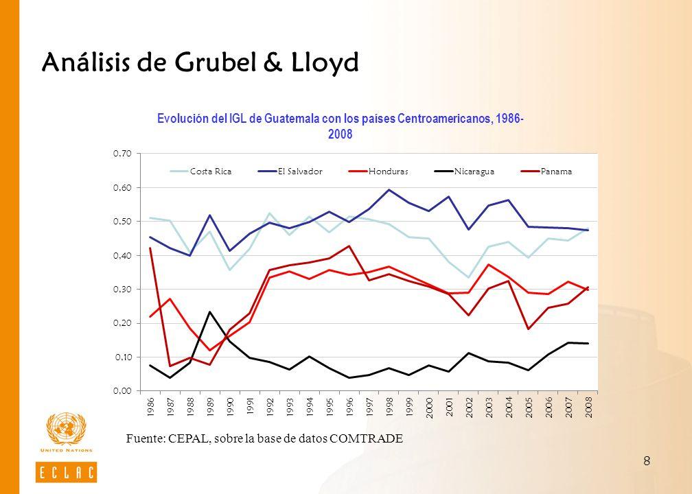 8 Análisis de Grubel & Lloyd Evolución del IGL de Guatemala con los países Centroamericanos, 1986- 2008 Fuente: CEPAL, sobre la base de datos COMTRADE