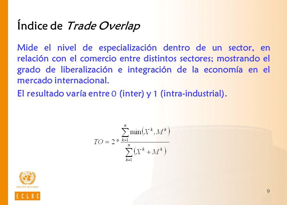 9 Índice de Trade Overlap Mide el nivel de especialización dentro de un sector, en relación con el comercio entre distintos sectores; mostrando el gra