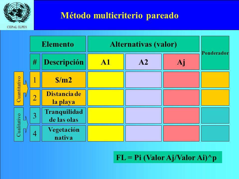 CEPAL/ILPES Método multicriterio pareado ElementoAlternativas (valor) Ponderador #DescripciónA1A2Aj 1$/m2 2 Distancia de la playa 3 Tranquilidad de la