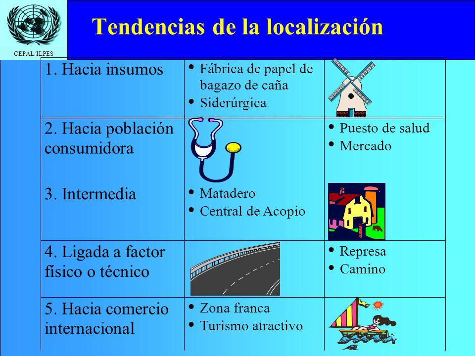 CEPAL/ILPES Tendencias de la localización 1. Hacia insumos Fábrica de papel de bagazo de caña Siderúrgica 2. Hacia población consumidora Puesto de sal