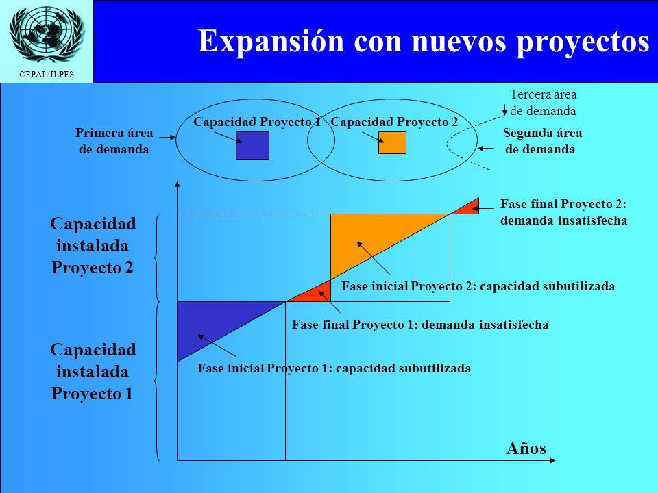 CEPAL/ILPES Capacidad instalada Proyecto 1 Años Capacidad instalada Proyecto 2 Fase inicial Proyecto 1: capacidad subutilizada Fase final Proyecto 1: