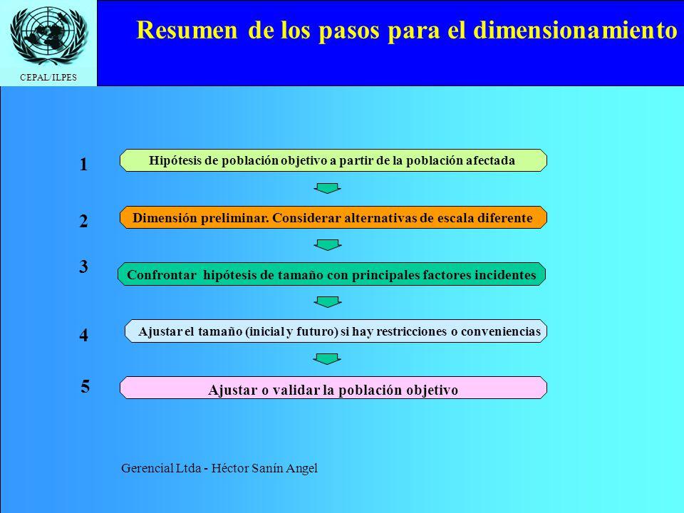 CEPAL/ILPES Resumen de los pasos para el dimensionamiento Hipótesis de población objetivo a partir de la población afectada 1 Dimensión preliminar. Co