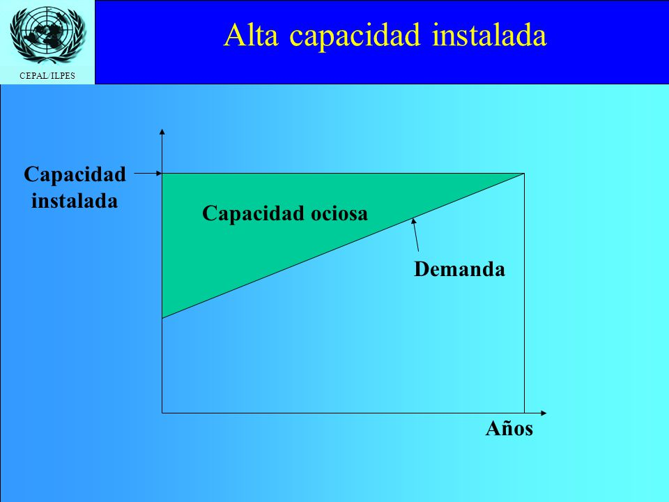 CEPAL/ILPES La capacidad ociosa se minimiza Demanda Capacidad instalada Años Se amplía la capacidad cuando se satura Expansión escalonada