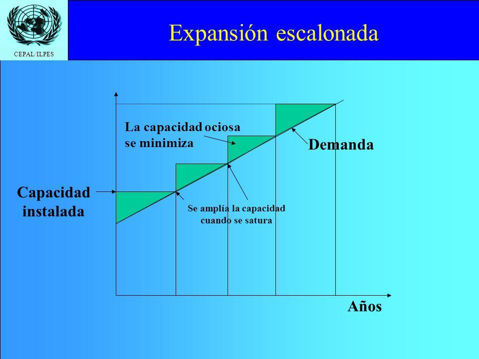 CEPAL/ILPES Demanda Experimento inicial en pequeña escala (Proyecto Piloto) Años Iniciación en pequeña escala 1.