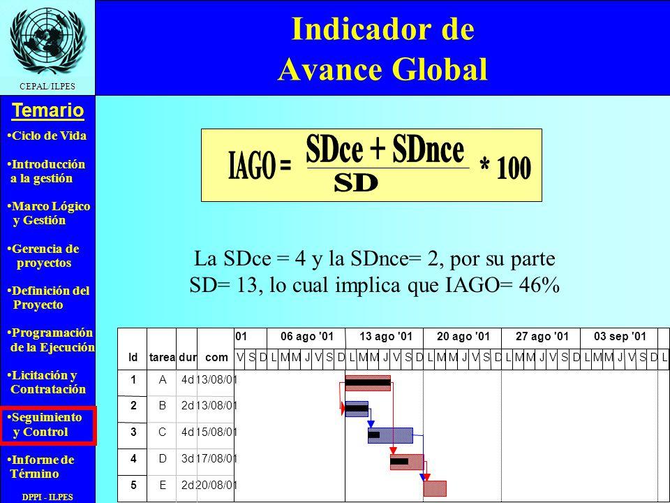 Ciclo de Vida Introducción a la gestión Marco Lógico y Gestión Gerencia de proyectos Definición del Proyecto Programación de la Ejecución Licitación y Contratación Seguimiento y Control Informe de Término Temario CEPAL/ILPES DPPI - ILPES Indicador de Avance Global La SDce = 4 y la SDnce= 2, por su parte SD= 13, lo cual implica que IAGO= 46%