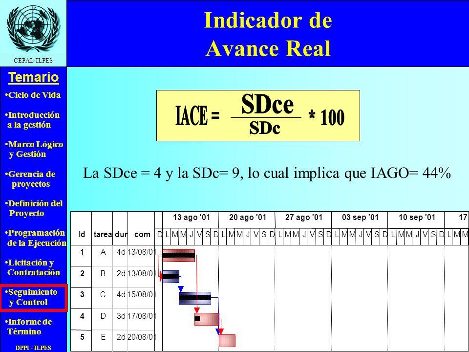 Ciclo de Vida Introducción a la gestión Marco Lógico y Gestión Gerencia de proyectos Definición del Proyecto Programación de la Ejecución Licitación y Contratación Seguimiento y Control Informe de Término Temario CEPAL/ILPES DPPI - ILPES Indicador de Avance Real La SDce = 4 y la SDc= 9, lo cual implica que IAGO= 44%