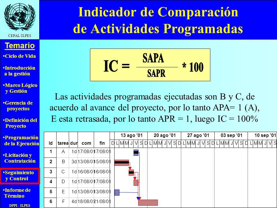 Ciclo de Vida Introducción a la gestión Marco Lógico y Gestión Gerencia de proyectos Definición del Proyecto Programación de la Ejecución Licitación y Contratación Seguimiento y Control Informe de Término Temario CEPAL/ILPES DPPI - ILPES Indicador de Comparación de Actividades Programadas Las actividades programadas ejecutadas son B y C, de acuerdo al avance del proyecto, por lo tanto APA= 1 (A), E esta retrasada, por lo tanto APR = 1, luego IC = 100%