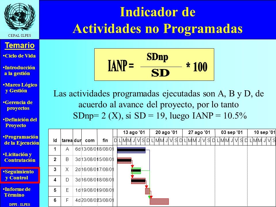 Ciclo de Vida Introducción a la gestión Marco Lógico y Gestión Gerencia de proyectos Definición del Proyecto Programación de la Ejecución Licitación y Contratación Seguimiento y Control Informe de Término Temario CEPAL/ILPES DPPI - ILPES Indicador de Actividades no Programadas Las actividades programadas ejecutadas son A, B y D, de acuerdo al avance del proyecto, por lo tanto SDnp= 2 (X), si SD = 19, luego IANP = 10.5%