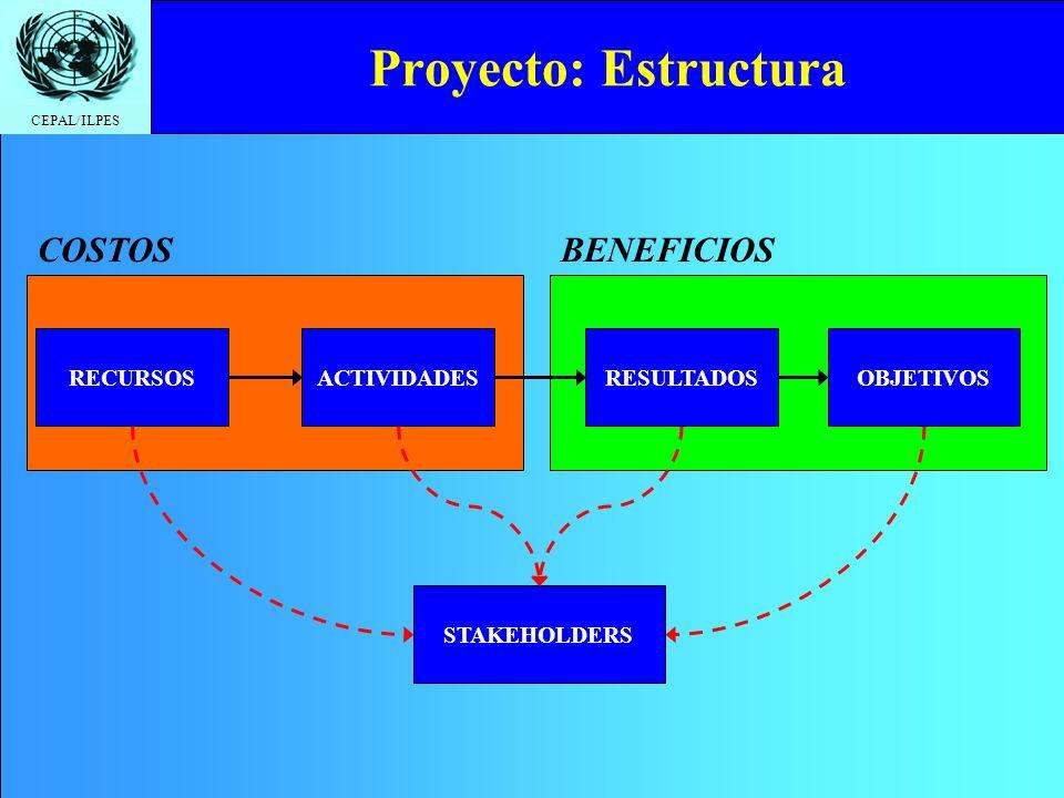 CEPAL/ILPES BENEFICIOS Proyecto: Estructura RECURSOSACTIVIDADESRESULTADOSOBJETIVOS STAKEHOLDERS COSTOS