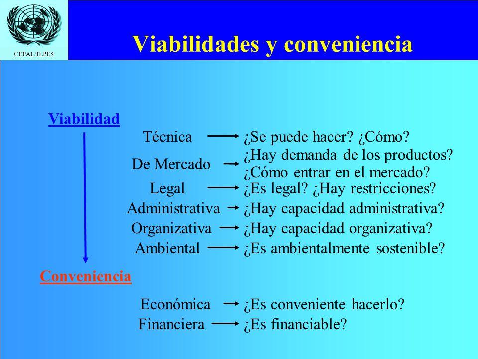 CEPAL/ILPES Viabilidades y conveniencia Viabilidad Técnica¿Se puede hacer? ¿Cómo? De Mercado Legal Administrativa Organizativa Ambiental ¿Hay demanda