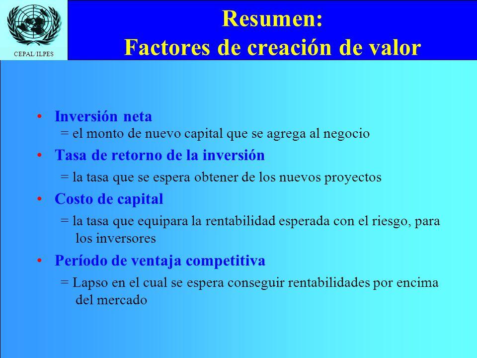 CEPAL/ILPES Resumen: Factores de creación de valor Inversión neta = el monto de nuevo capital que se agrega al negocio Tasa de retorno de la inversión