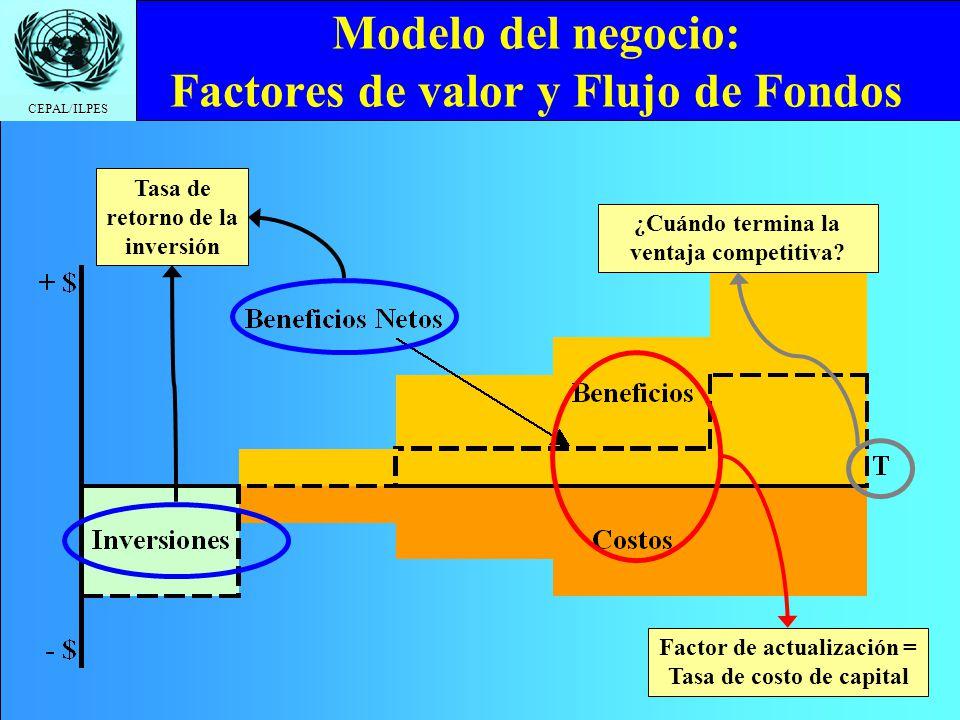 CEPAL/ILPES Modelo del negocio: Factores de valor y Flujo de Fondos Tasa de retorno de la inversión Factor de actualización = Tasa de costo de capital