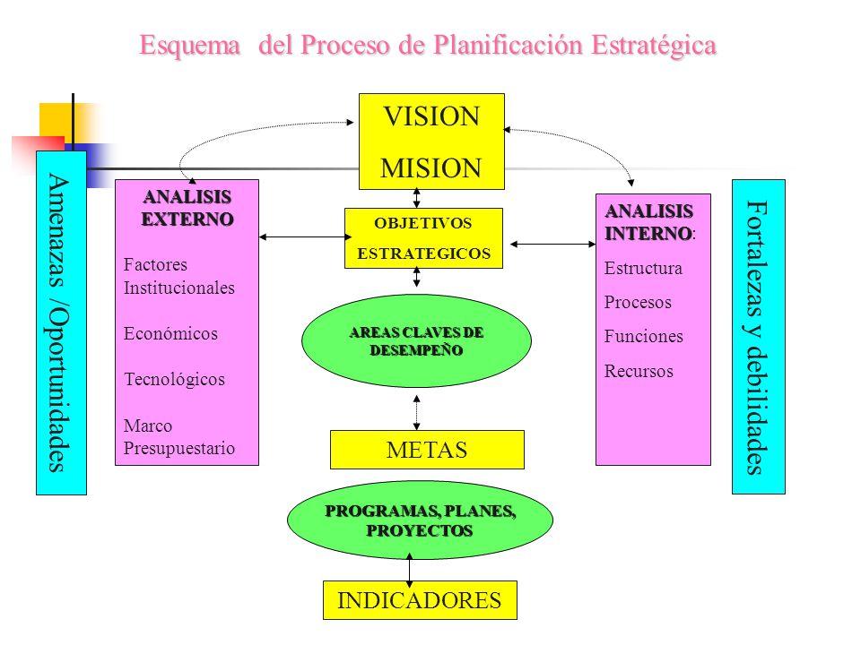 Esquema del Proceso de Planificación Estratégica VISION MISION ANALISIS INTERNO ANALISIS INTERNO: Estructura Procesos Funciones Recursos Fortalezas y