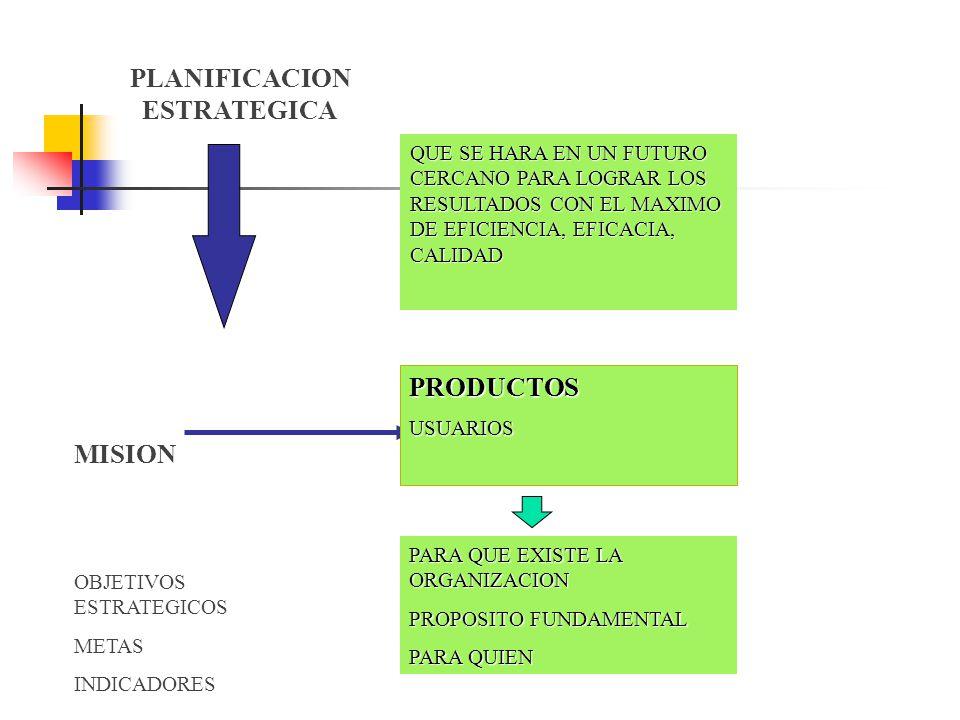 PLANIFICACION ESTRATEGICA QUE SE HARA EN UN FUTURO CERCANO PARA LOGRAR LOS RESULTADOS CON EL MAXIMO DE EFICIENCIA, EFICACIA, CALIDAD MISION OBJETIVOS