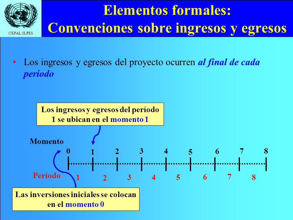 CEPAL/ILPES Elementos formales: Convenciones sobre ingresos y egresos Los ingresos y egresos del proyecto ocurren al final de cada período 1 2 34 5 6