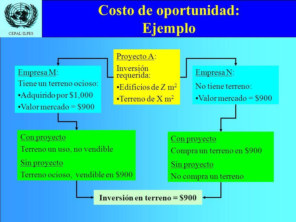 CEPAL/ILPES Proyecto A: Inversión requerida: Edificios de Z m 2 Terreno de X m 2 Costo de oportunidad: Ejemplo Empresa M: Tiene un terreno ocioso: Adq