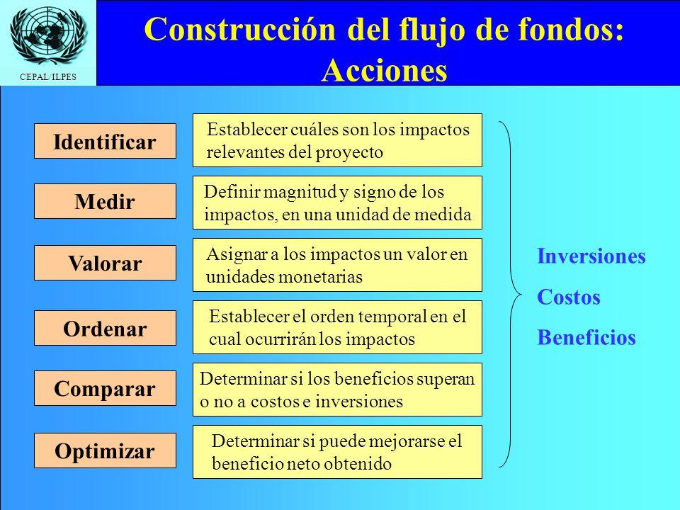 CEPAL/ILPES Construcción del flujo de fondos: Acciones Identificar Establecer cuáles son los impactos relevantes del proyecto Inversiones Costos Benef