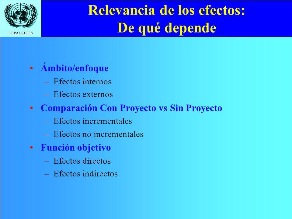 CEPAL/ILPES Relevancia de los efectos: De qué depende Ámbito/enfoque –Efectos internos –Efectos externos Comparación Con Proyecto vs Sin Proyecto –Efe
